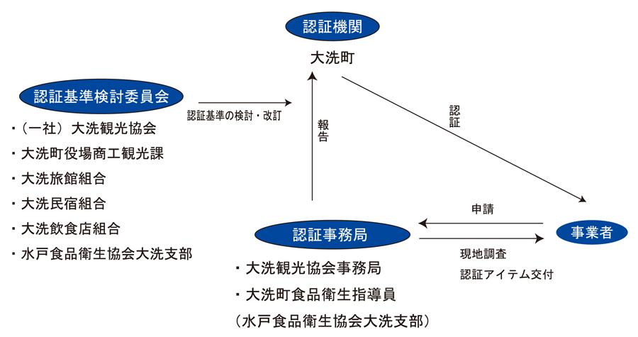 おおあらいブルー・スポット認証-組織図